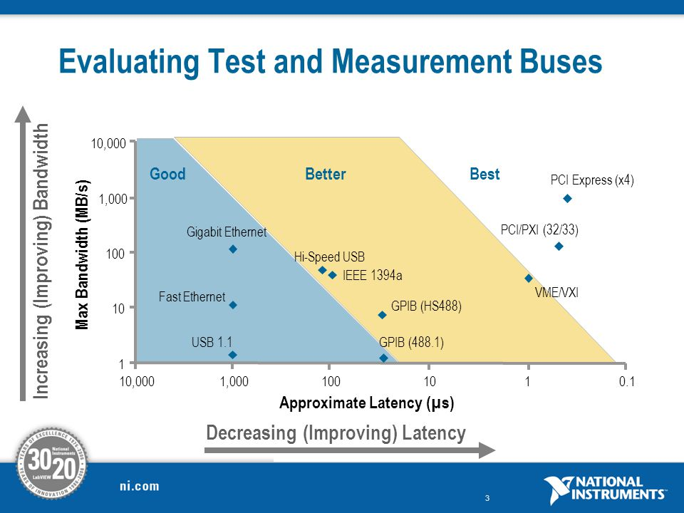 Evaluating Test and Measurement Buses