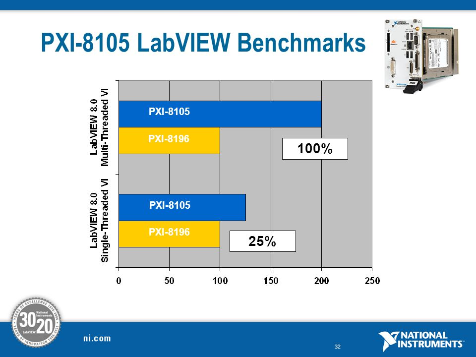 PXI-8105 LabVIEW Benchmarks