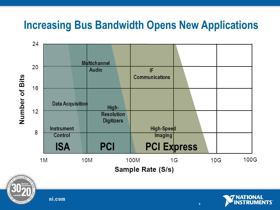 Increasing Bus Bandwidth Opens New Applications