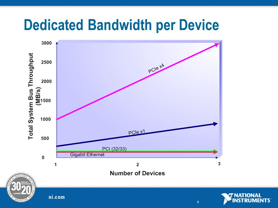 Dedicated Bandwidth per Device