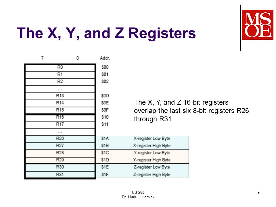 The X, Y, and Z Registers The X, Y, and Z 16-bit registers overlap the last six 8-bit registers R26 through R31.