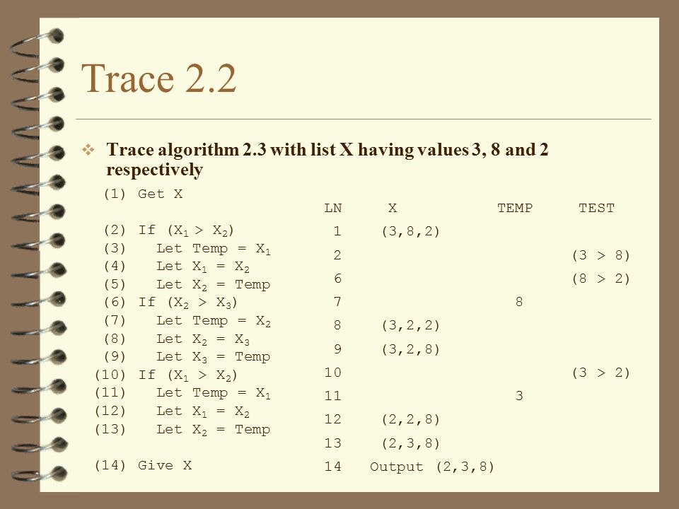 Trace 2.2 Trace algorithm 2.3 with list X having values 3, 8 and 2 respectively. (1) Get X. (2) If (X1 > X2)