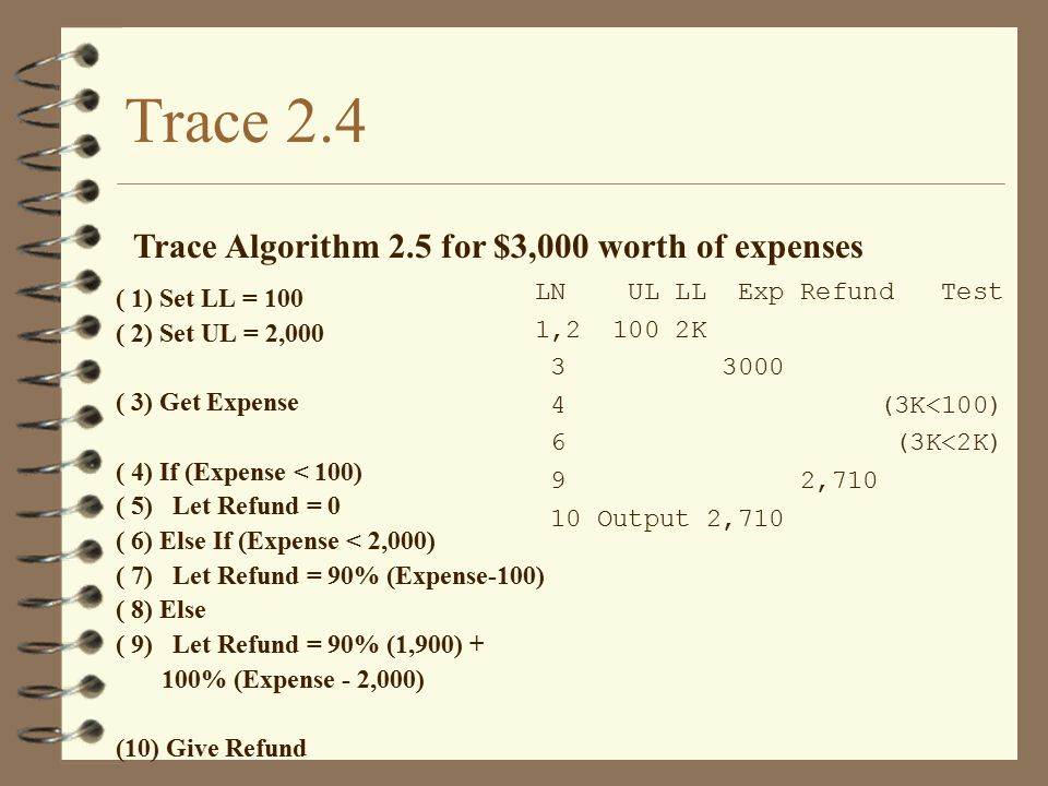 Trace 2.4 Trace Algorithm 2.5 for $3,000 worth of expenses