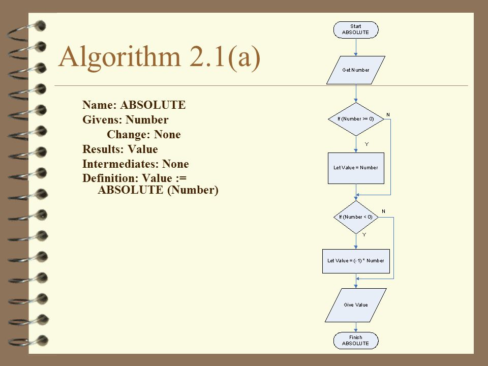 Algorithm 2.1(a) Name: ABSOLUTE Givens: Number Change: None