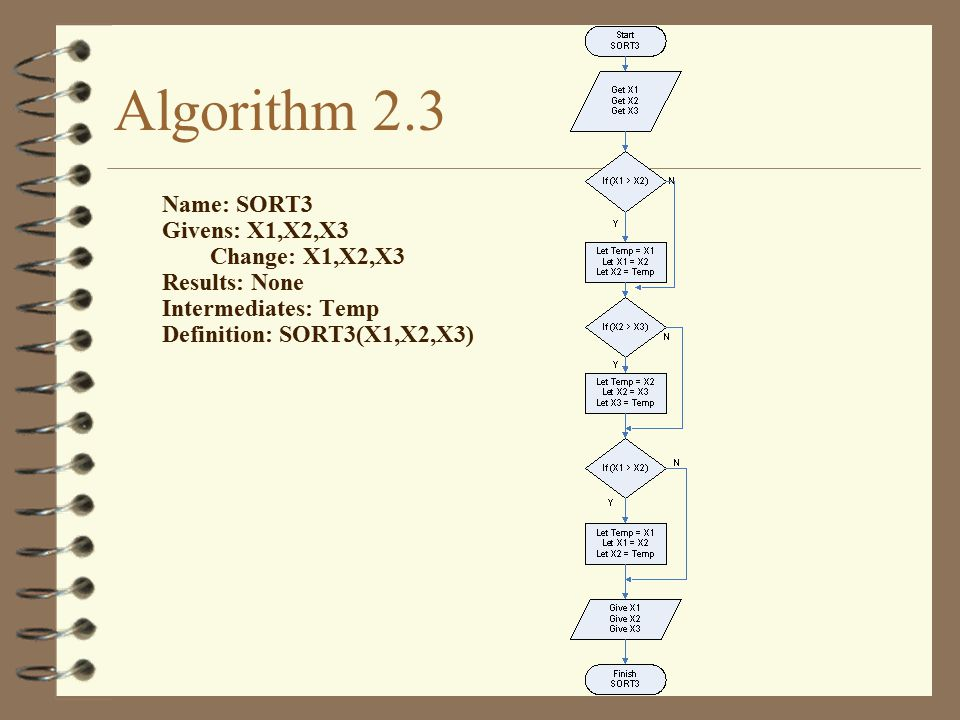 Algorithm 2.3 Name: SORT3 Givens: X1,X2,X3 Change: X1,X2,X3