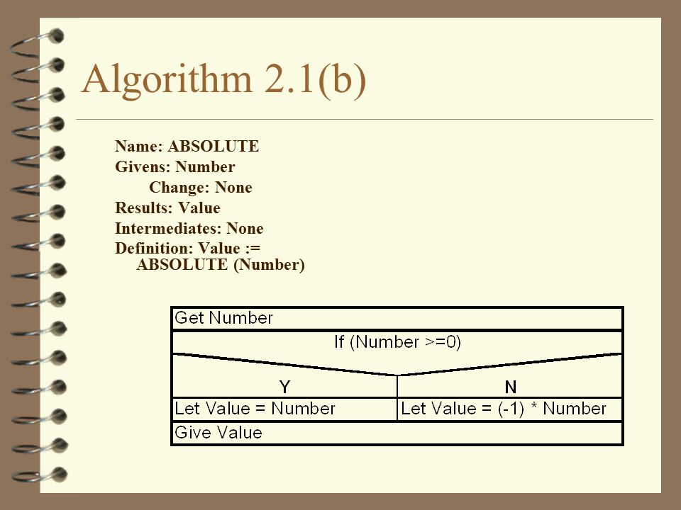 Algorithm 2.1(b) Name: ABSOLUTE Givens: Number Change: None