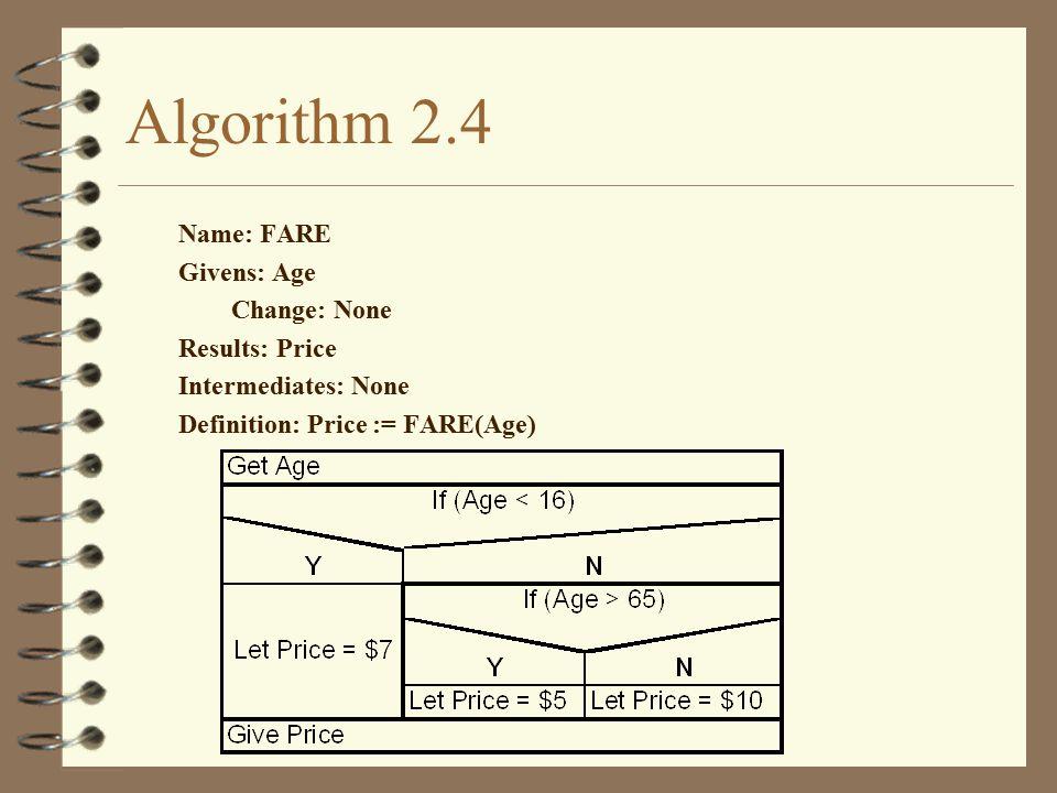 Algorithm 2.4 Name: FARE Givens: Age Change: None Results: Price