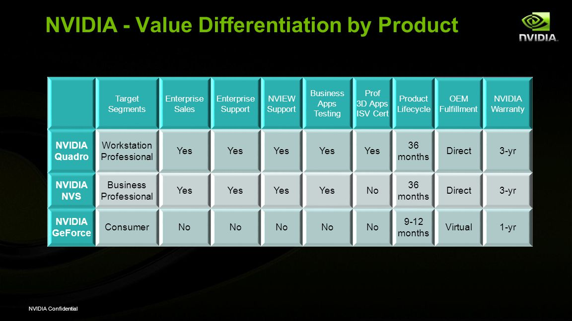 NVIDIA - Value Differentiation by Product