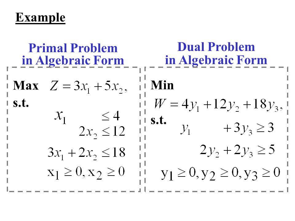 Example Primal Problem in Algebraic Form Dual Problem in Algebraic Form Max s.t. Min s.t.