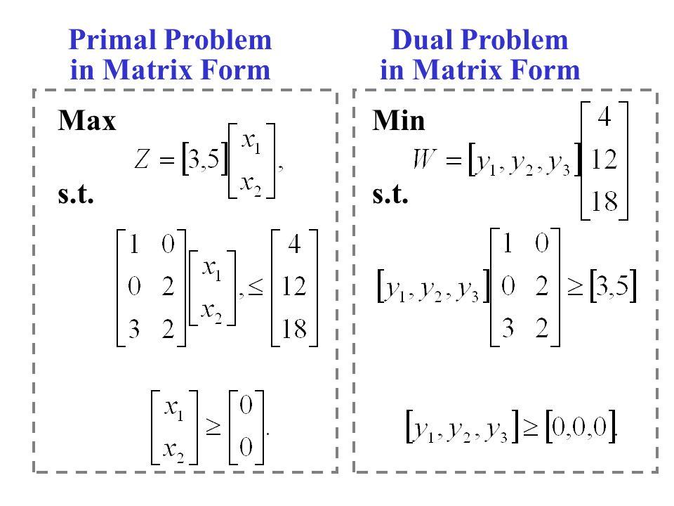 Primal Problem in Matrix Form Dual Problem in Matrix Form Max s.t. Min s.t.