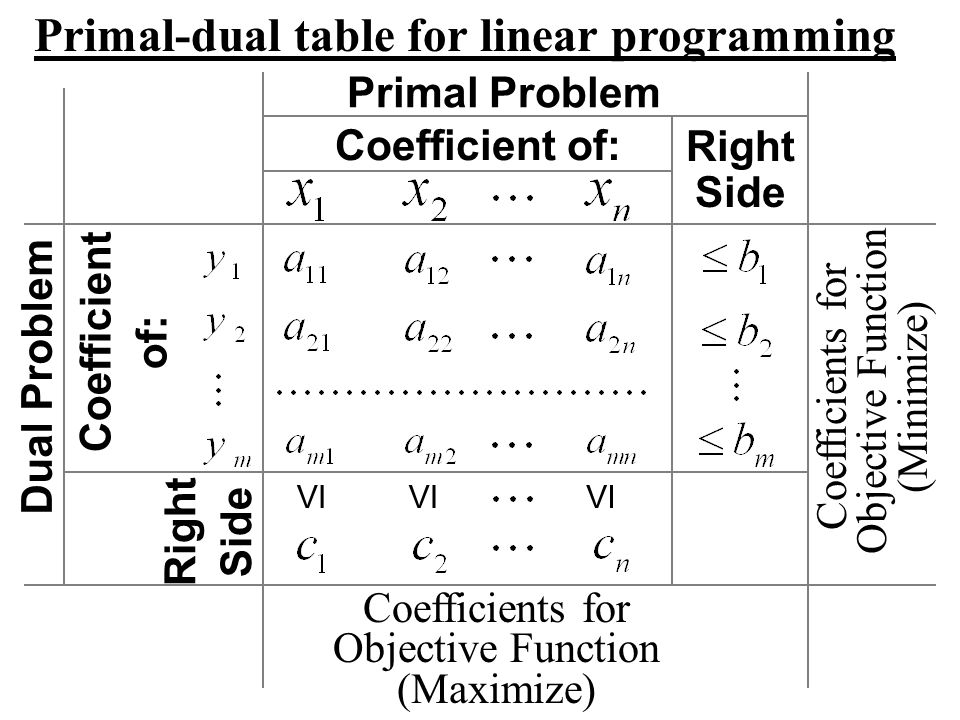 Primal-dual table for linear programming