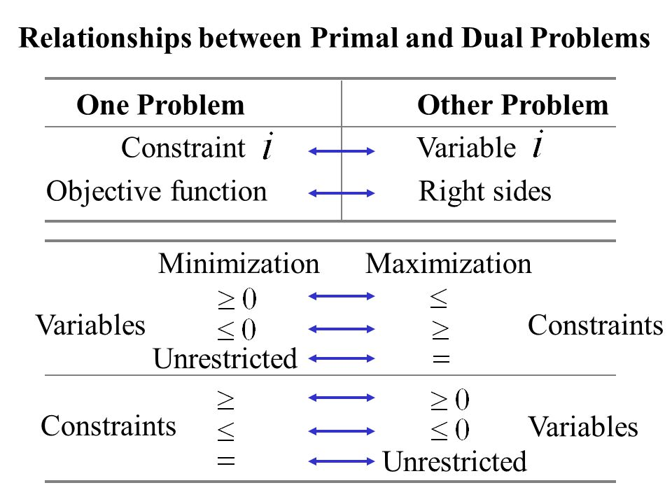 Relationships between Primal and Dual Problems