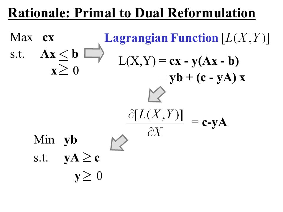 Rationale: Primal to Dual Reformulation