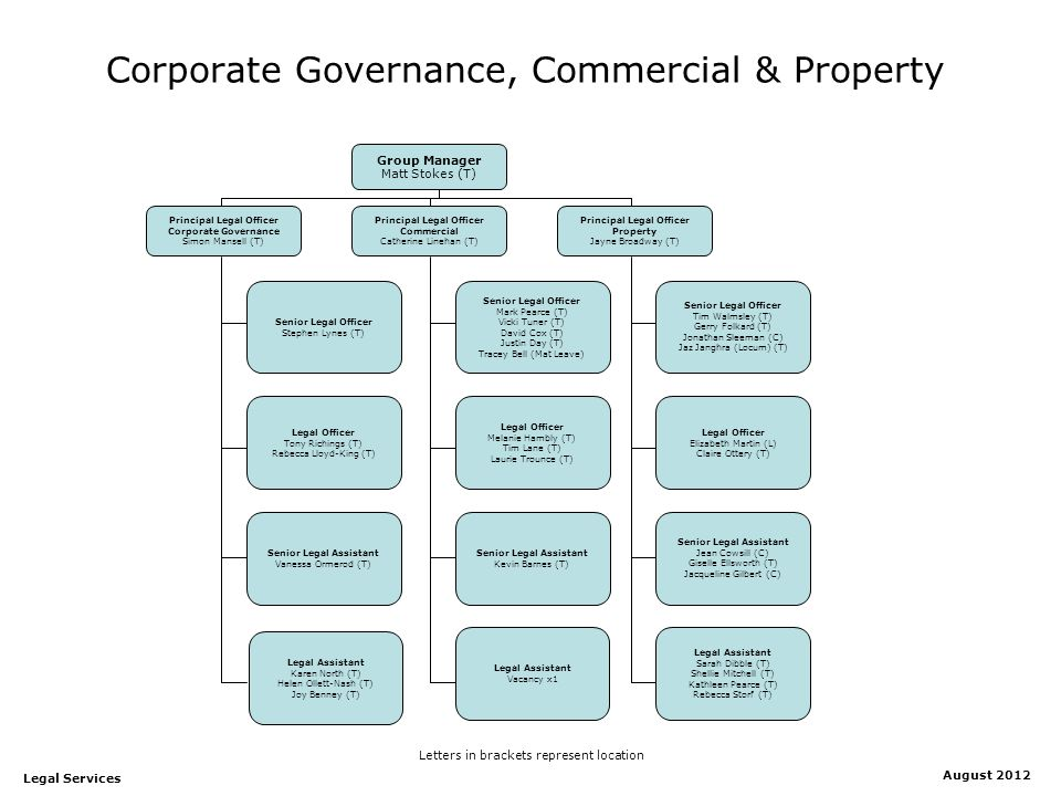 Corporate Governance, Commercial & Property