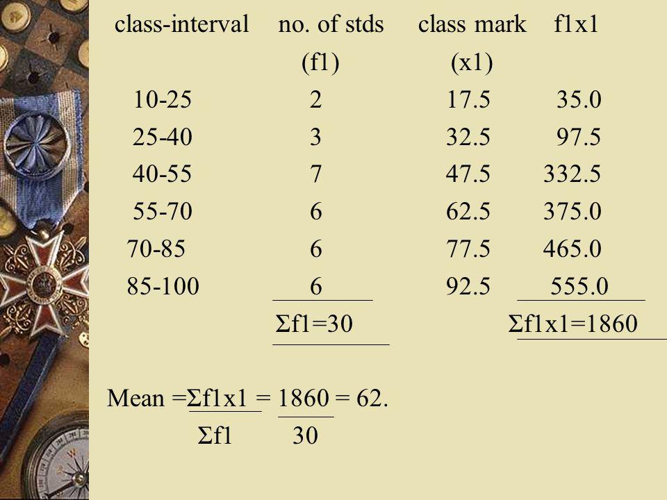class-interval no. of stds class mark f1x1