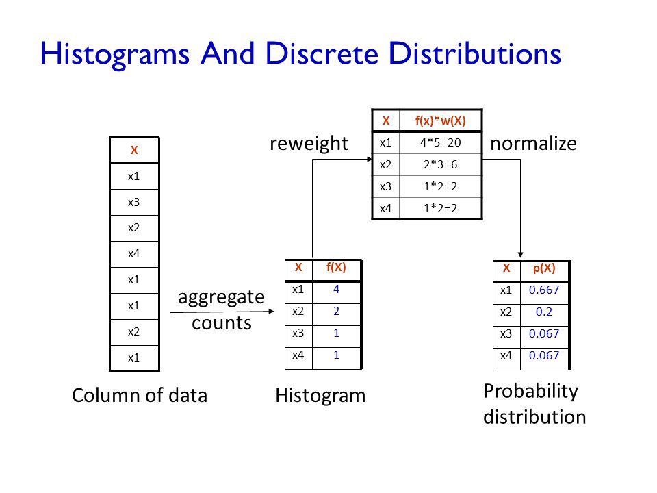 Histograms And Discrete Distributions