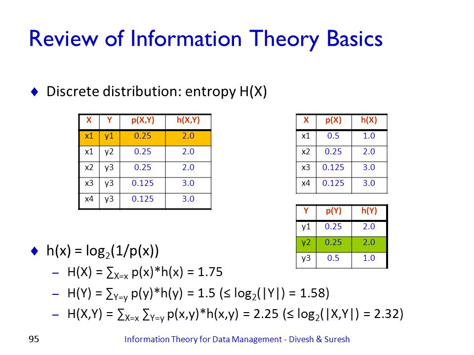 Review of Information Theory Basics