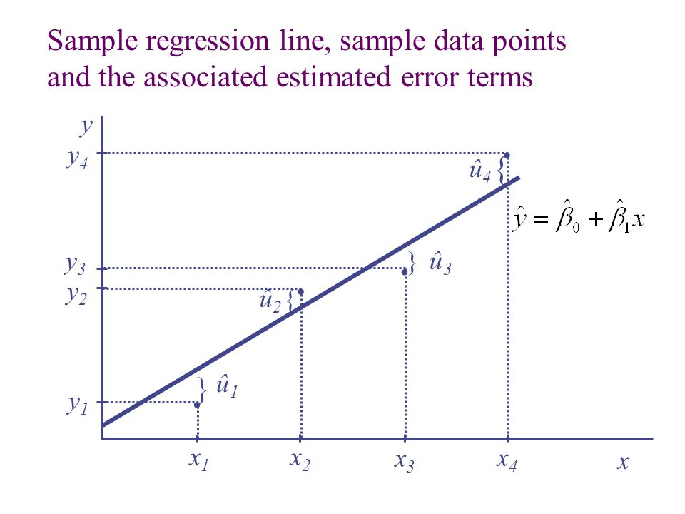 . . . . { Sample regression line, sample data points