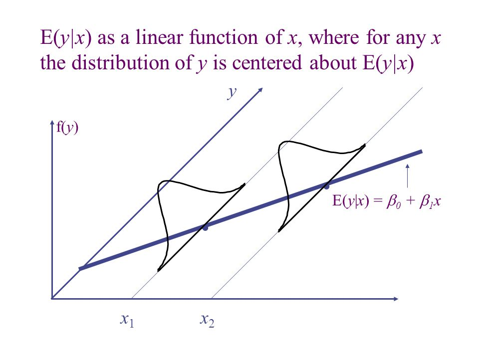 . . E(y|x) as a linear function of x, where for any x