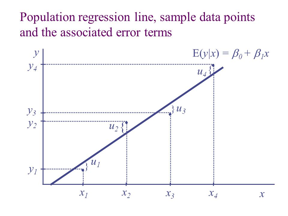 . . . . Population regression line, sample data points