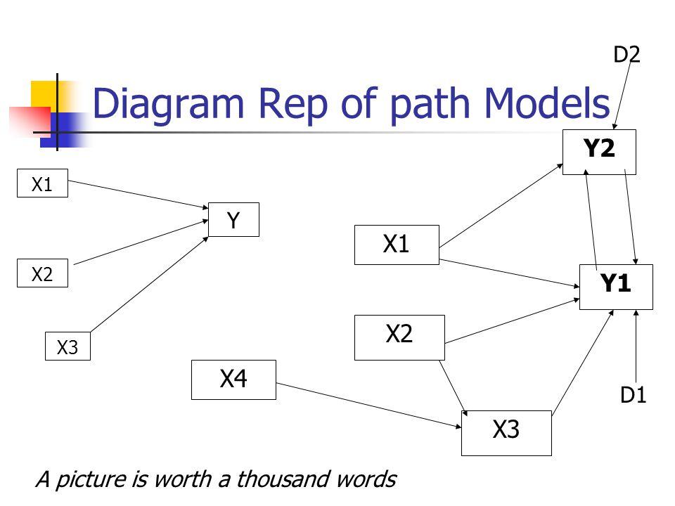 Diagram Rep of path Models