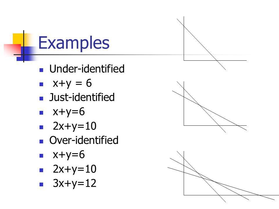 Examples Under-identified x+y = 6 Just-identified x+y=6 2x+y=10