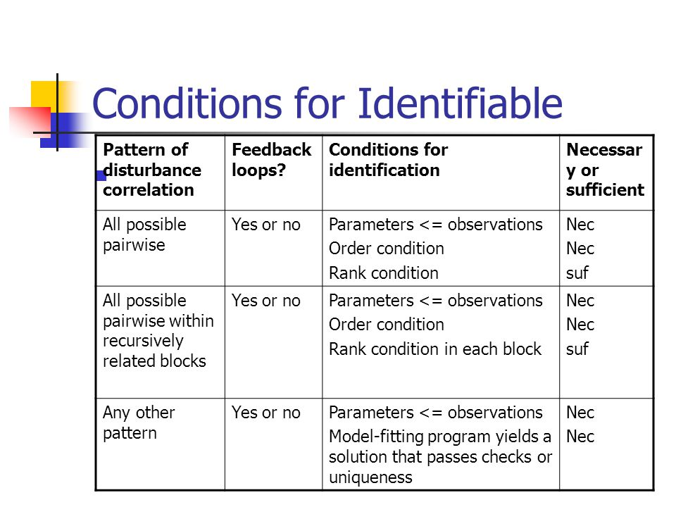Conditions for Identifiable