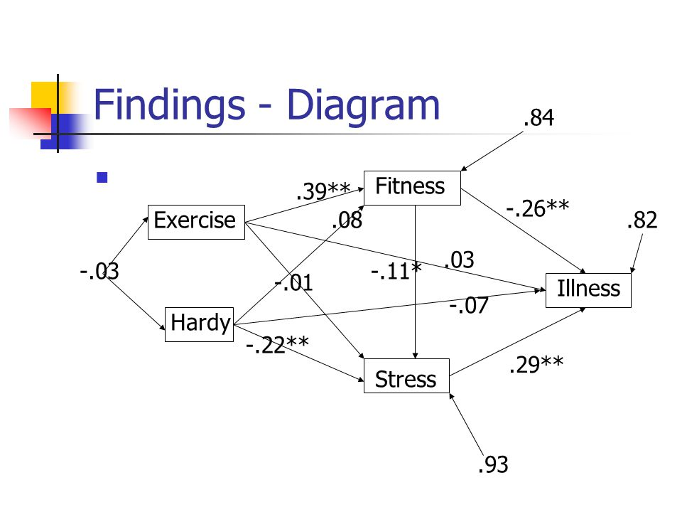 Findings - Diagram .84 Fitness .39** -.26** Exercise .08 .82 .03 -.03