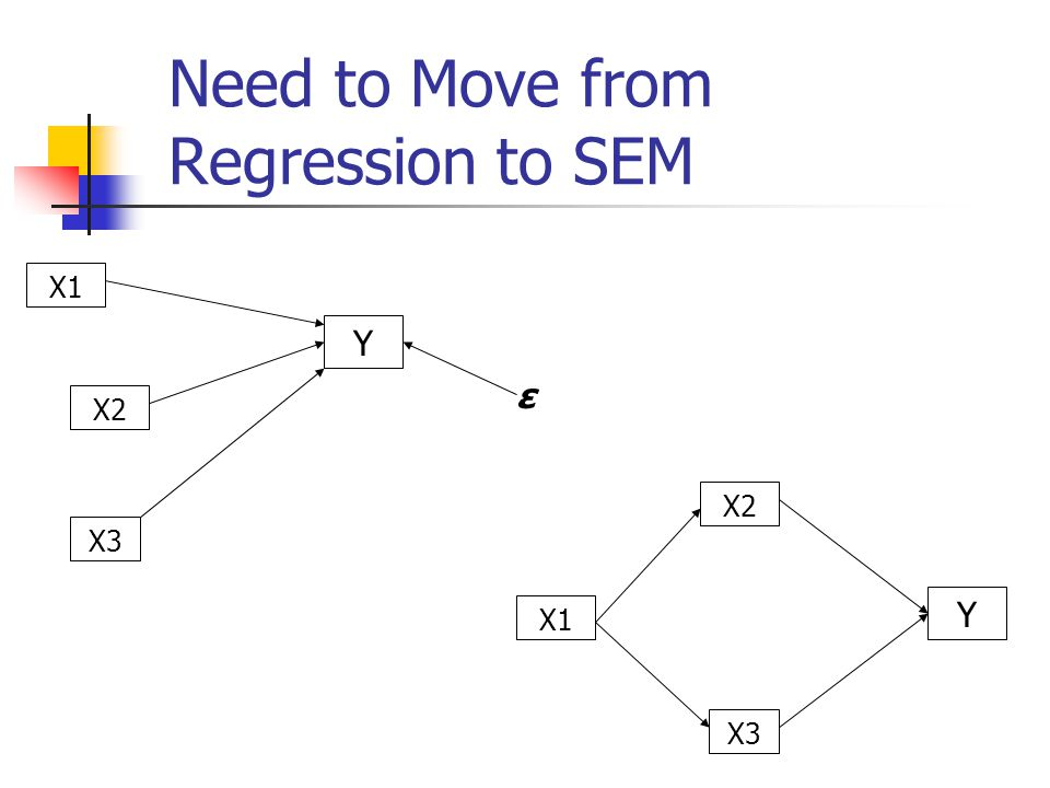 Need to Move from Regression to SEM