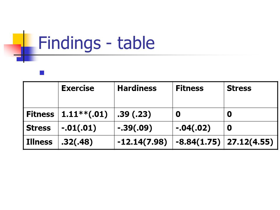 Findings - table Exercise Hardiness Fitness Stress 1.11**(.01)