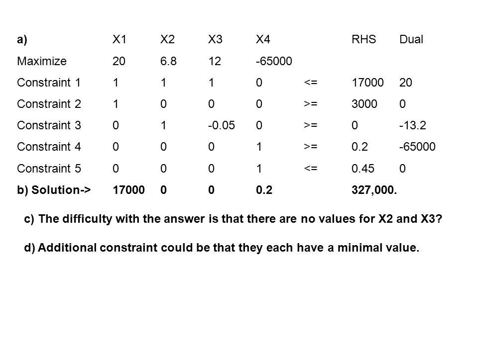 a) X1 X2 X3 X4 RHS Dual Maximize 20 6.8 12 -65000. Constraint 1 1 1 1 0 <= 17000 20. Constraint 2 1 0 0 0 >= 3000 0.