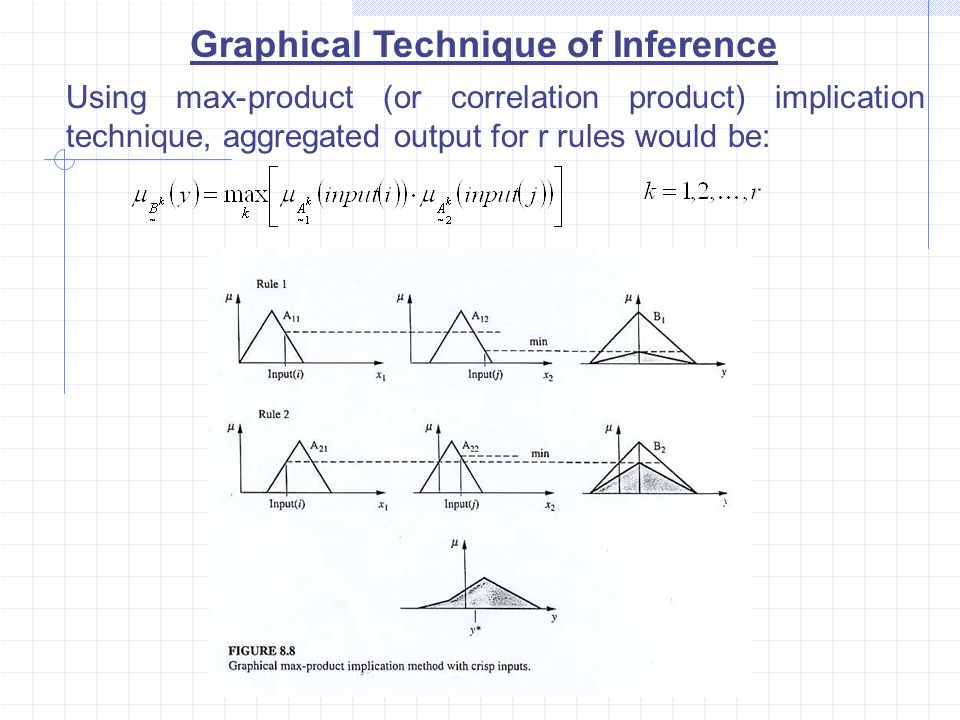 Graphical Technique of Inference