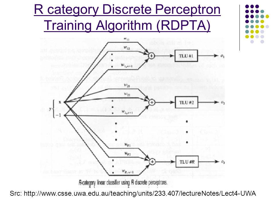 R category Discrete Perceptron Training Algorithm (RDPTA)