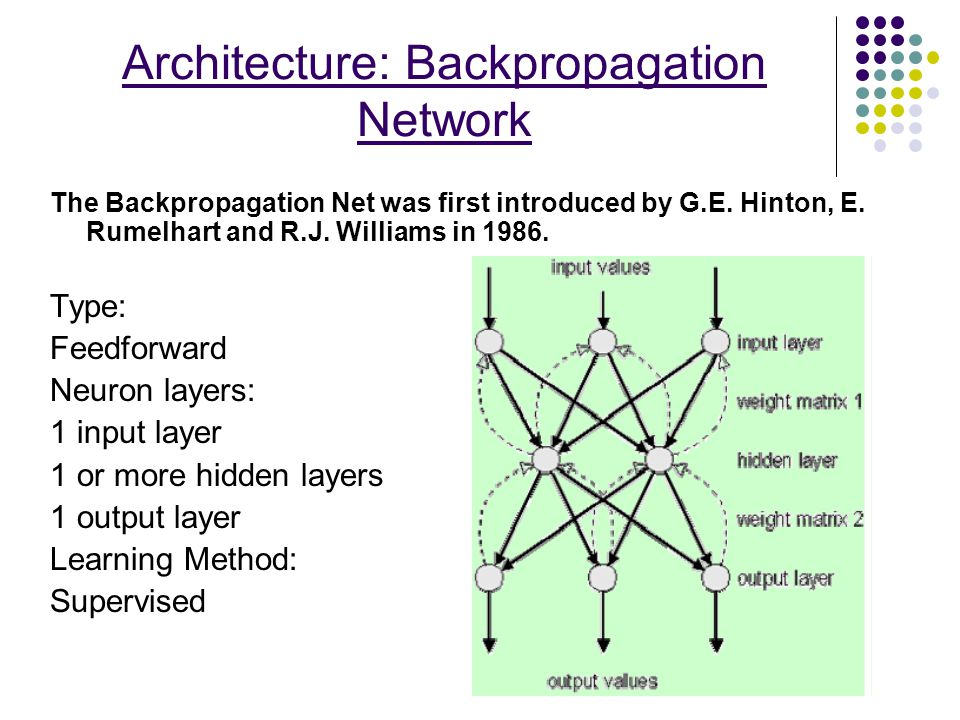 Architecture: Backpropagation Network