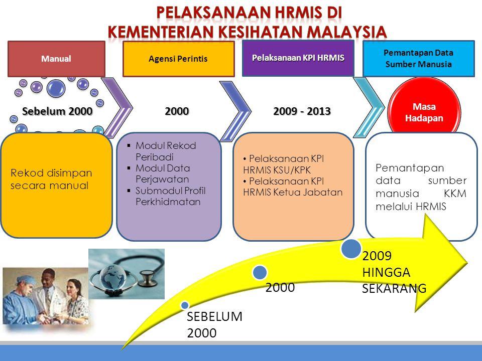 kementerian kesihatan malaysia Pemantapan Data Sumber Manusia