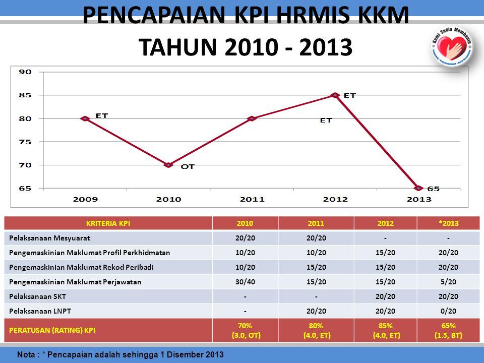 PENCAPAIAN KPI HRMIS KKM TAHUN 2010 - 2013