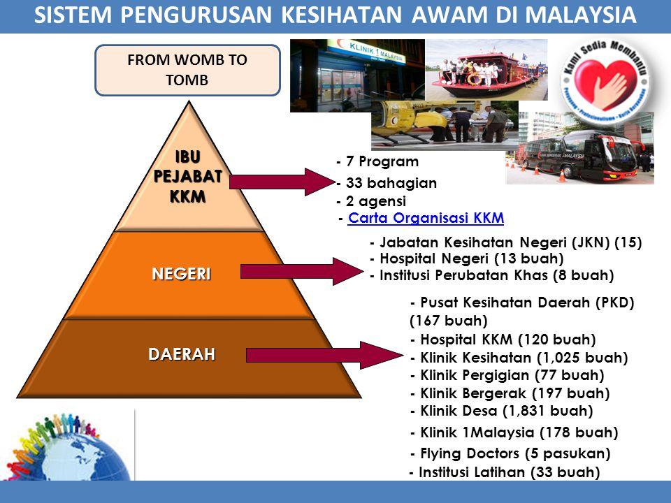 SISTEM PENGURUSAN KESIHATAN AWAM DI MALAYSIA