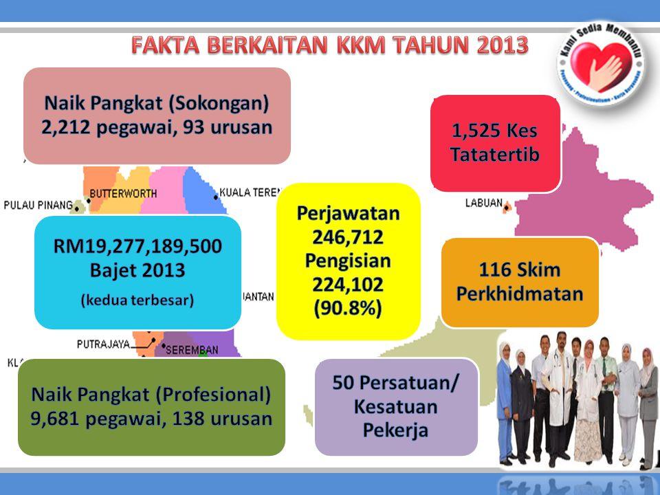 FAKTA BERKAITAN KKM TAHUN 2013