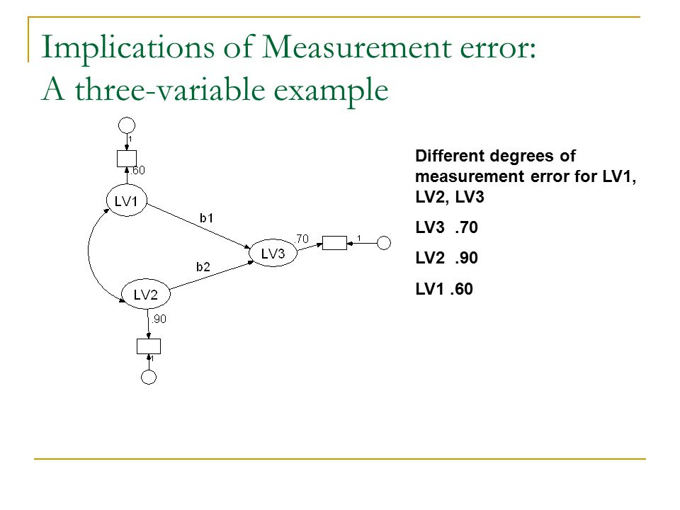 Implications of Measurement error: A three-variable example