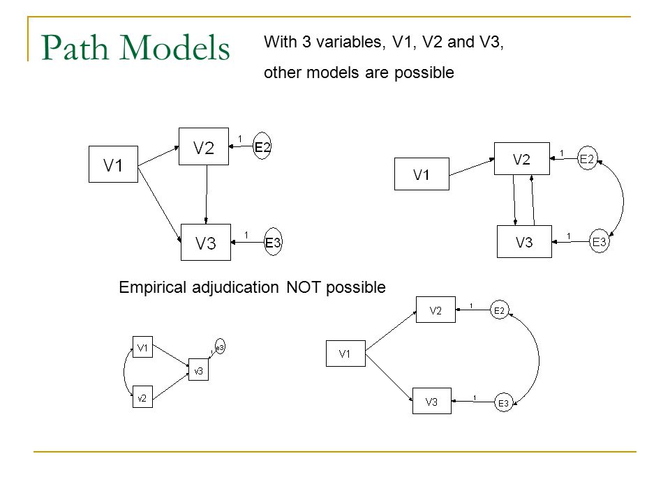Path Models With 3 variables, V1, V2 and V3, other models are possible
