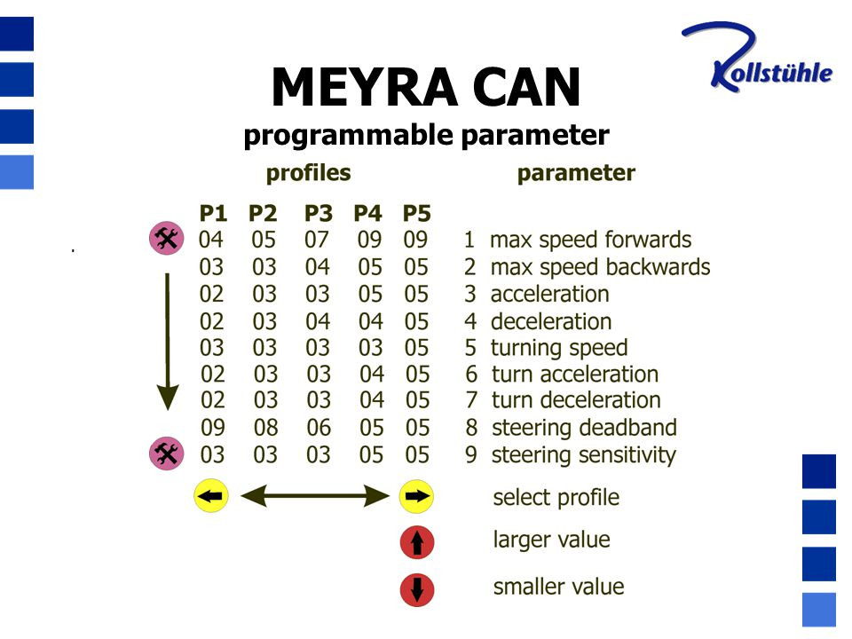 programmable parameter