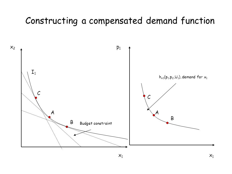 Constructing a compensated demand function