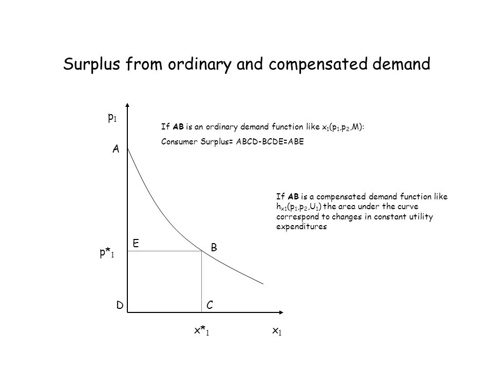 Surplus from ordinary and compensated demand