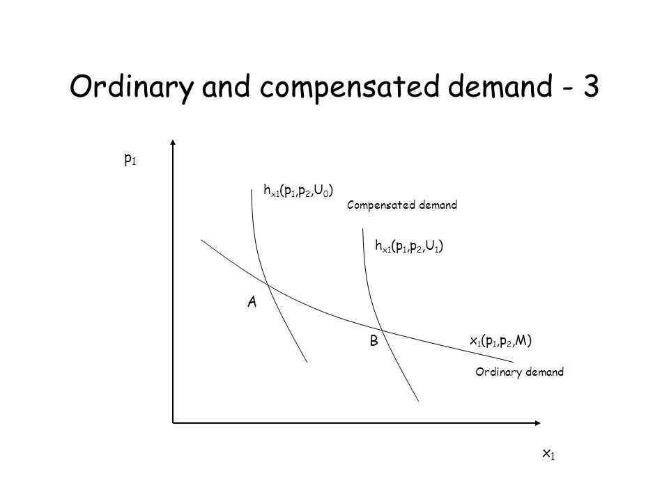 Ordinary and compensated demand - 3