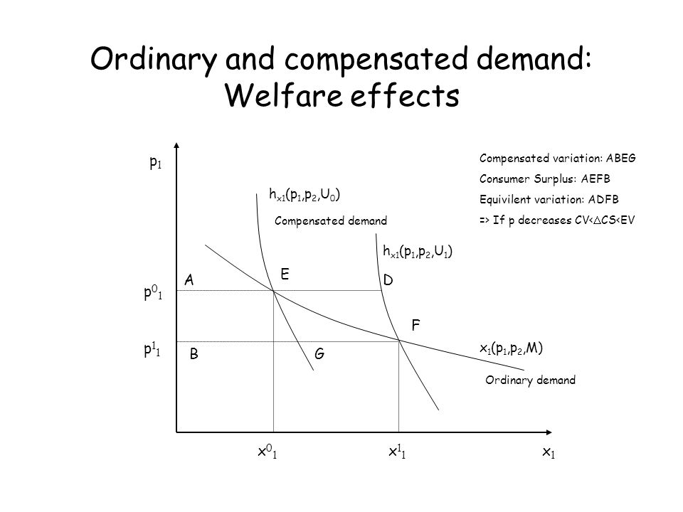 Ordinary and compensated demand: Welfare effects