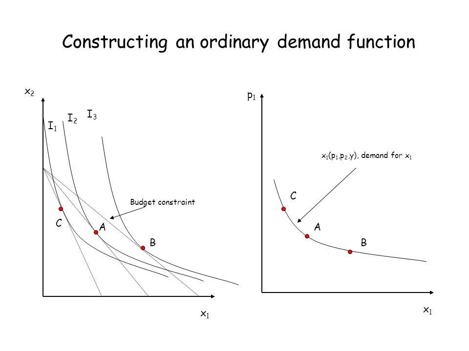 Constructing an ordinary demand function