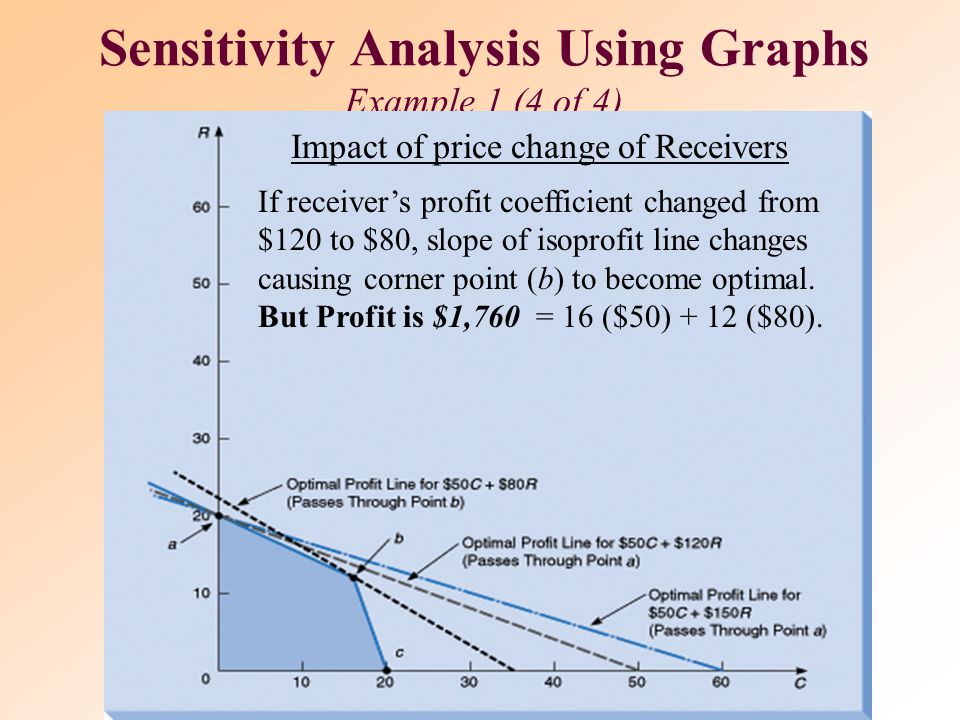 Sensitivity Analysis Using Graphs Example 1 (4 of 4)