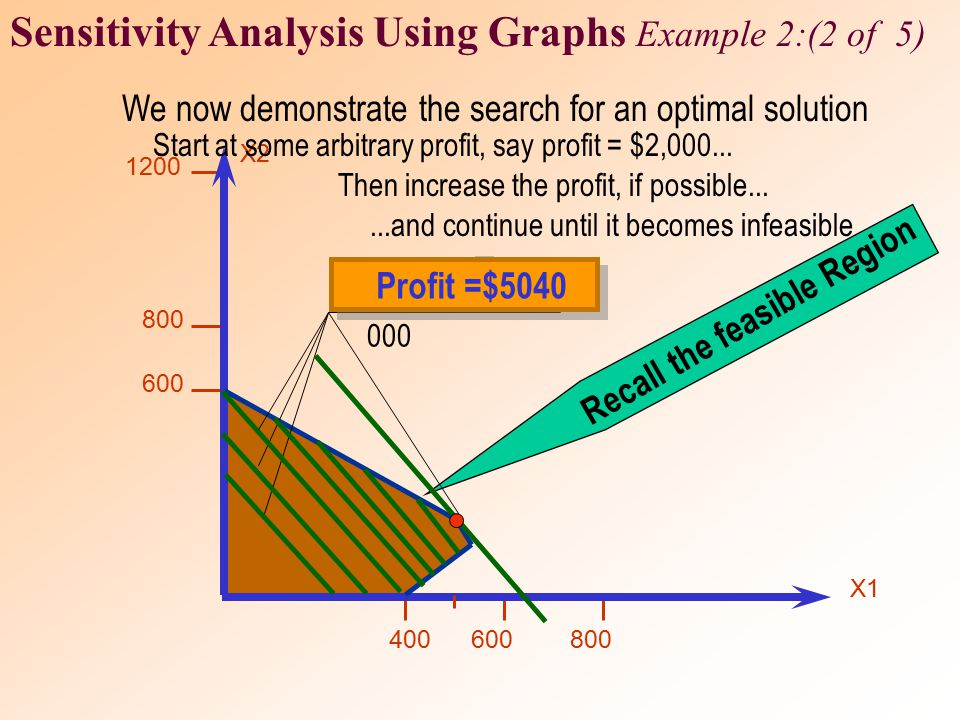 Sensitivity Analysis Using Graphs Example 2:(2 of 5)