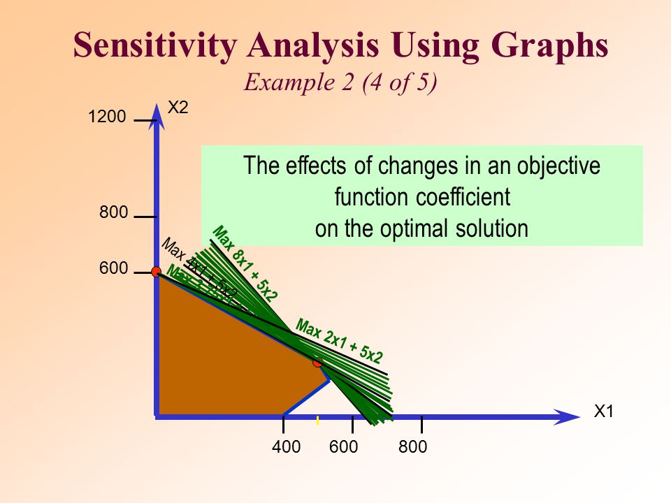 Sensitivity Analysis Using Graphs Example 2 (4 of 5)