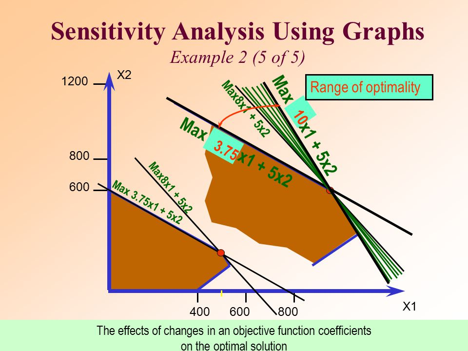 Sensitivity Analysis Using Graphs Example 2 (5 of 5)